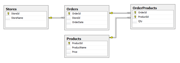 Grocery Database Diagram